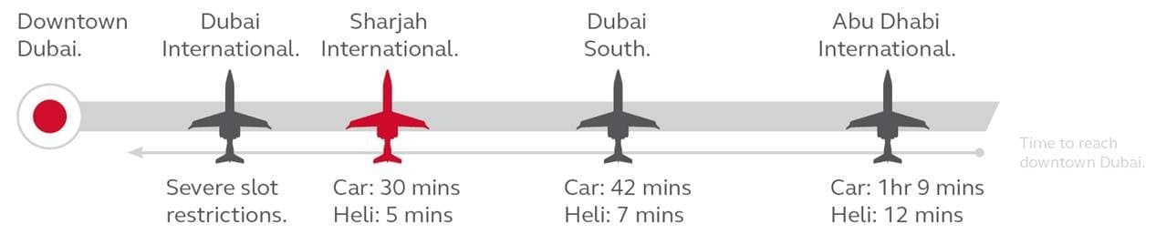 OMDB's spring runway closure. Why not switch to Sharjah?