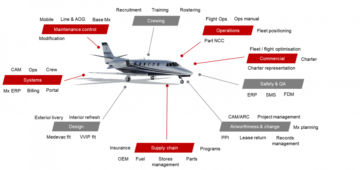Cessna Citation aircraft management